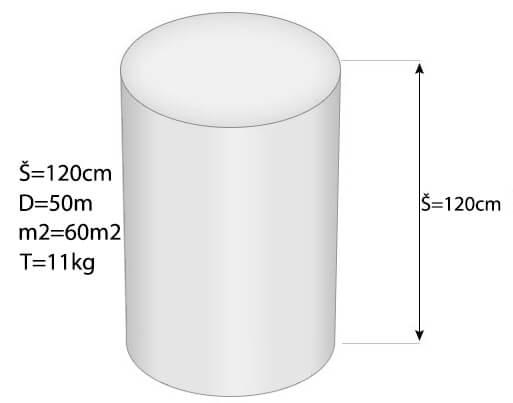 mere izolacije isoline
