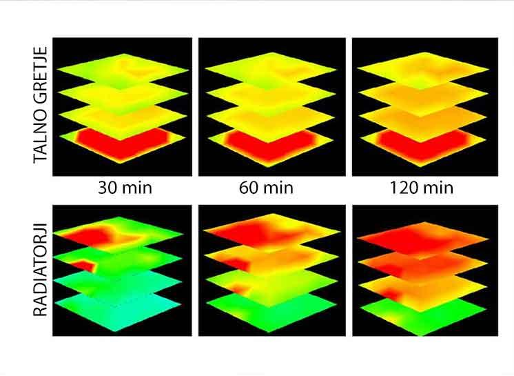 razporeditev toplote talnega gretja