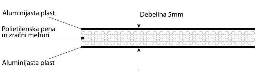 sestava toplotne izolacije isoline presek
