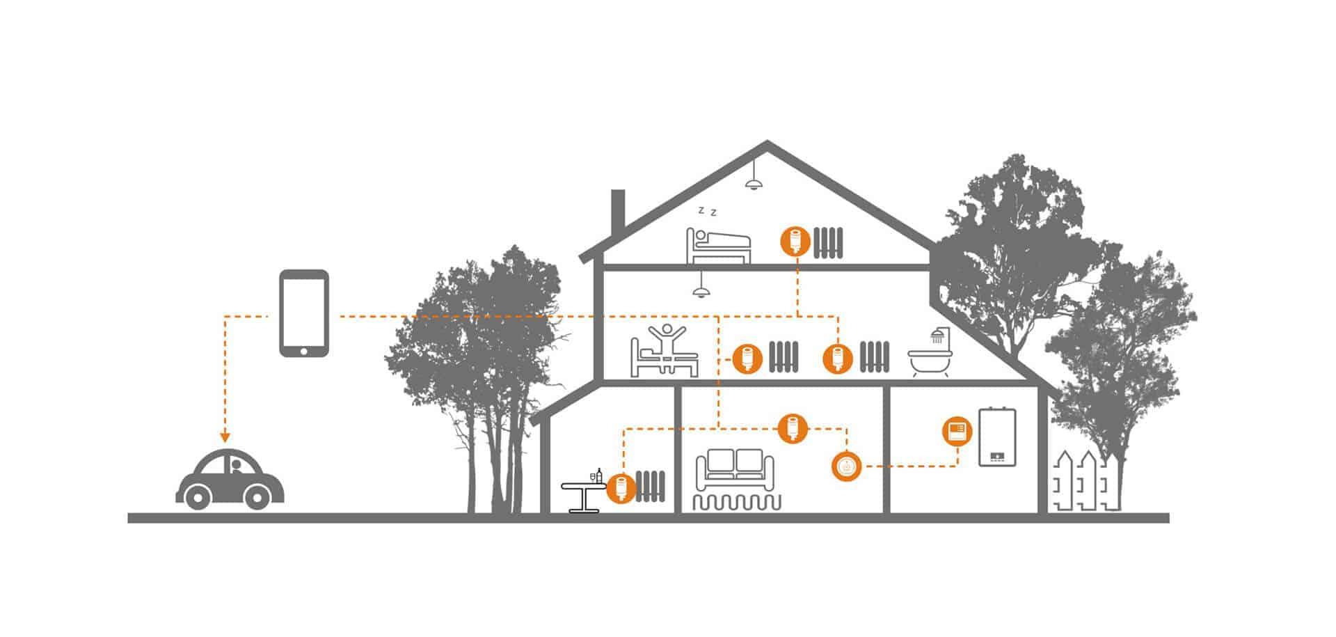 termostati za ventile loceno ogrevanje wifi