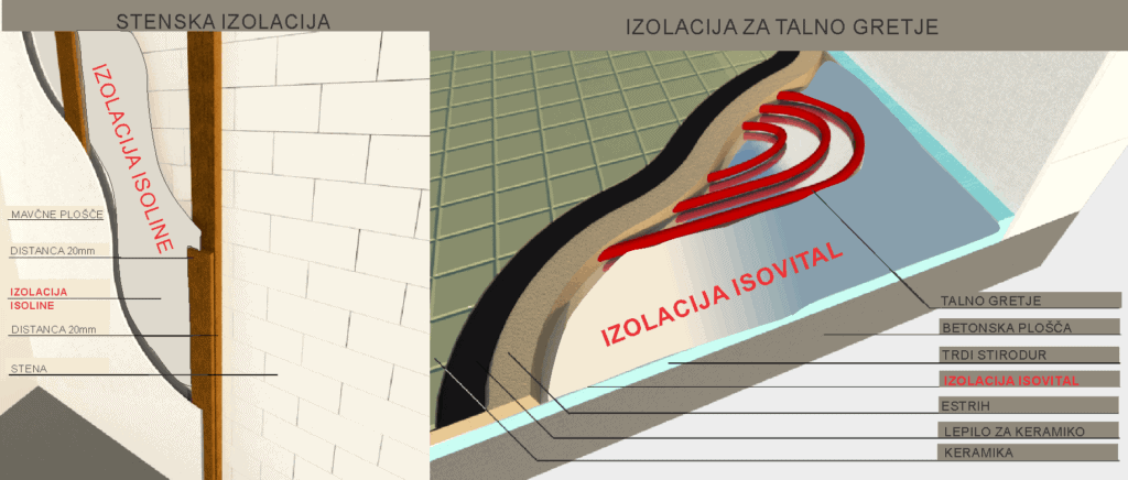 toplotna izolacija tal toplotna izolacija stene